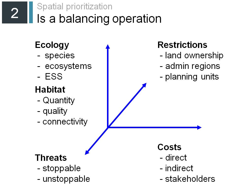 Spatial prioritization is a balancing operation. 1st axle: Ecology, species, ecosystems, ESS. 2nd axle: Restrictions, land ownership, admin regions, planning units. 3rd axle: Threats, stoppable, unstoppable. 4th axle: Costs, direct, indirect, stakeholders.