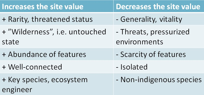 Table of increases and decreases the site value.